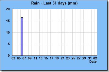 http://www.meteokav.gr/palaiochori/wxgraphs/rain_7days.php