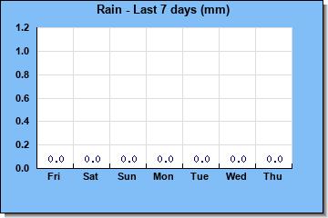 http://www.meteokav.gr/vounochori/wxgraphs/rain_7days.php
