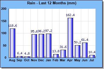 http://www.meteokav.gr/palaiochori/wxgraphs/month_rain.php