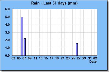 http://www.meteokav.gr/weather/wxgraphs/rain_7days.php