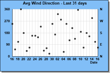 http://www.meteokav.gr/weather/wxgraphs/month_winddir.php
