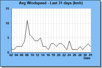 http://www.meteokav.gr/weather/wxgraphs/month_windspeed.php