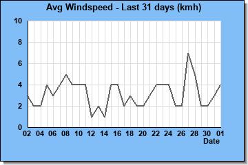 http://www.meteokav.gr/weather/wxgraphs/month_windspeed.php