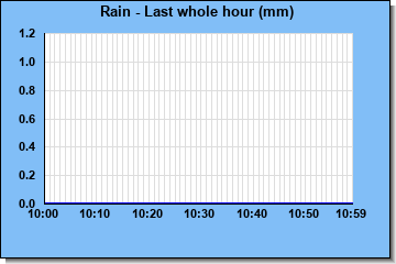 http://www.meteokav.gr/weather/wxgraphs/rain_1hr.php
