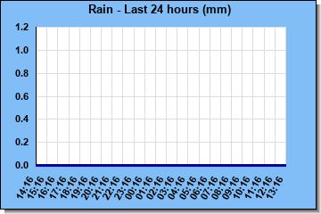 http://www.meteokav.gr/weather/wxgraphs/rain_24hr.php