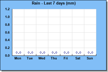 http://www.meteokav.gr/weather/wxgraphs/rain_7days.php