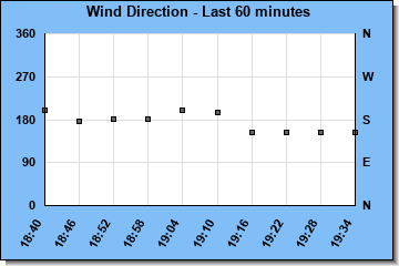 http://www.meteokav.gr/weather/wxgraphs/winddir_60min.php