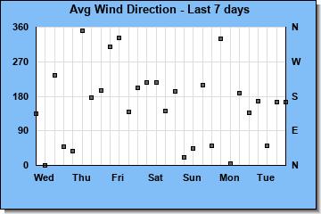 http://www.meteokav.gr/weather/wxgraphs/winddir_7days.php