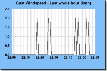 http://www.meteokav.gr/weather/wxgraphs/windgust_1hr.php