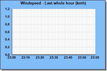 http://www.meteokav.gr/weather/wxgraphs/windspeed_1hr.php