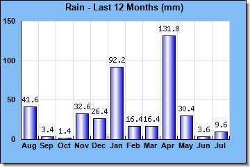 http://www.meteokav.gr/weather/wxgraphs/month_rain.php